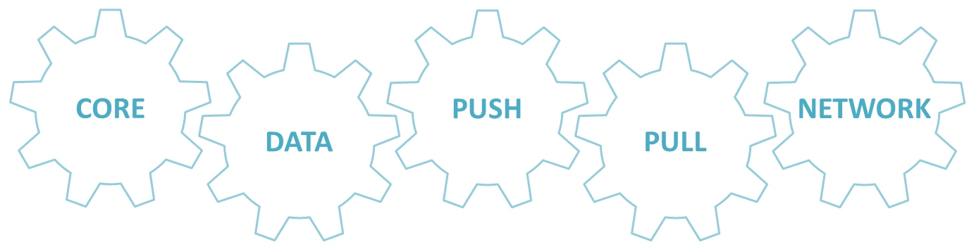 Core, Data, Push, Pull, Networking